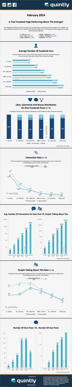 Liegt die Performance Ihrer Facebook Page im Durchschnitt?