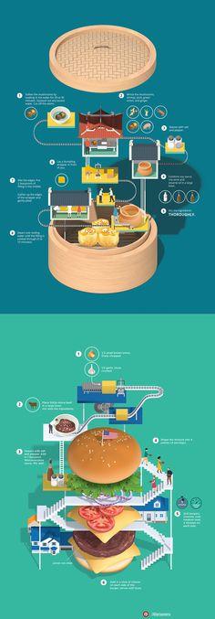 Food Information Design, Information Graphics, Layout Inspiration, Graphic Design Inspiration, Food Web Design, Brochure Layout, Aesthetic Food, Illustrations And Posters, Graphic Design Illustration