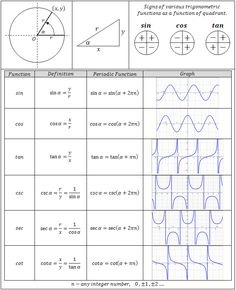 trig functions chart | Trigonometric Equations Center