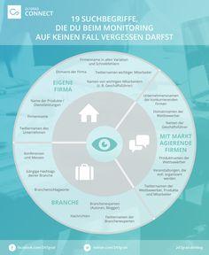 Die optimale Query #Infografik #Monitoring #SocialMedia