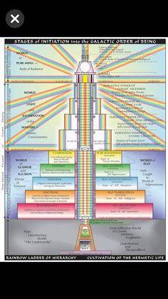 Hybrid Battery Reconditioning Near Me Reiki, Tarot, Les Chakras, Sacred Geometry Symbols, Spirit Science, Chakra Meditation, Spiritual Awakening, Tantra, Cosmic