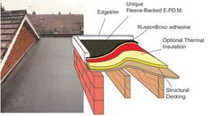 single ply roofing systems - Google Search Roofing Services, Roofing Systems, Single Ply Roofing, Thermal Insulation, Easy Install, Deck, Home And Garden, Cabin, Building