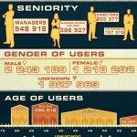 LinkedIn in Africa 2012 Stats {digitlab}