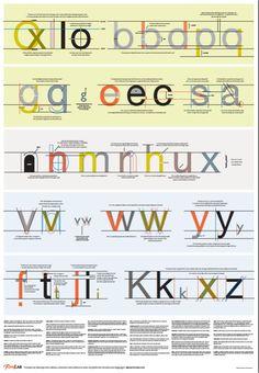 karen cheng An award-winning poster of techniques of Latin type design - Google Search