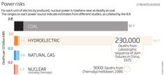 Nuclear Power Risks Comparison | Flickr - Photo Sharing!