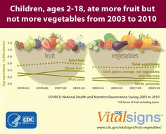 Learn how to ensure your kids are getting the fruits & veggies they need. #VitalSigns