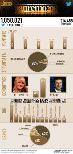 #Sanremo2014, un milione i tweets per la finale [#Infografica]