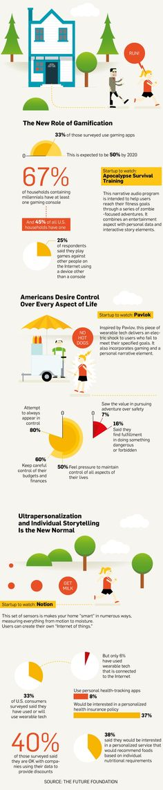 Infographic: What Consumers Want From New Tech and 4 Startups That Are Tapping Those Desires | Adweek