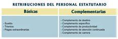 CELADORES ONLINE de INSTITUCIONES SANITARIAS: Estatuto Marco del Personal Estatutario de los Servicios de Salud Medicine, Nursing Notes