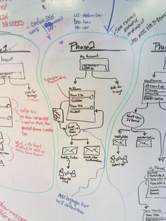 Whiteboard flow chart for phase 2.