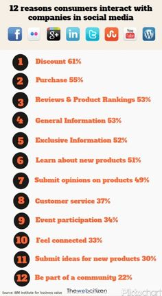12 reasons consumers interact with companies in Social Media