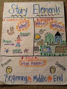 Story elements anchor chart - grade focus in reading. You can read a story and have students draw the story elements Plot Anchor Chart, Ela Anchor Charts, Kindergarten Anchor Charts, Kindergarten Reading, Teaching Reading, Character Anchor Charts, Learning, Guided Reading, Teaching