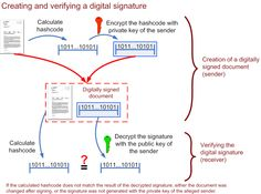 Digital Signature is a cryptographic method, in which a value is calculated which is called a digital signature which allow to establish authorship and affiliation. Encryption and Decryption is related to cryptographic methods.