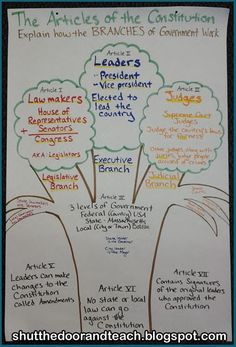 Articles of the Constitution and the Branches of Government; blog post via Shut the Door and Teach 3rd Grade Social Studies, Social Studies Classroom, Social Studies Activities, Teaching Social Studies, Social Studies Notebook, Educational Activities, Teaching Us History, History Teachers, History Education