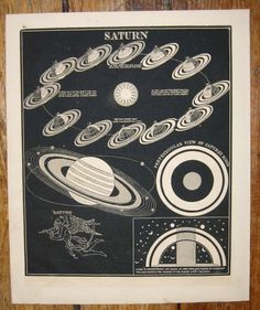 1853 planet saturn celestial print original antique astronomy lithograph of orbit of saturn. $125.00, via Etsy.