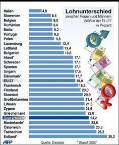 Gleicher Lohn für Gleiche Arbeit? Nicht in Österreich, nicht in Deutschland. Frauen verdienen im Durchschnitt für gleiche Arbeit ein Viertel weniger. Oder anders gesagt: wenn der Männerlohn von Jänner bis Dezember reicht, dann kriegt eine Frau für die gleiche Arbeit nur von Jänner bis September bezahlt.     Ändern wir das!    Fairer Lohn für traditionelle Fraunberufe!  Gleicher Lohen für gleiche Arbeit!