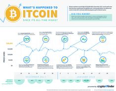 Whats happened to Bitcoin since all-time highs via @