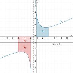 Flächenstücke, die der Graph von f im Intervall [0;4] und im Intervall [-6;-2] mit der x-Achse einschließt