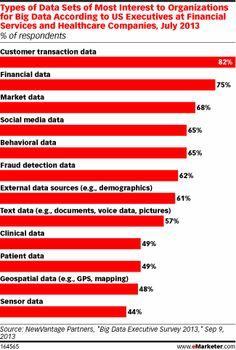 Customer Transaction Info Is Leading Big Data Element - eMarketer
