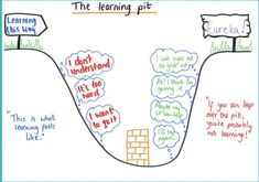 To support Carol Dweck's Growth Mindset, employ the concept of The Learning Pit into the classroom. The challenge concept is set. Through investigation some students begin to emerge out of the pit. They work to help others out of the pit, re-questioning t Growth Mindset Activities, Growth Mindset Posters, Growth Mindset Display, Mindset Quotes, Social Emotional Learning, Social Skills, Social Work, Dweck Growth Mindset, Marketing