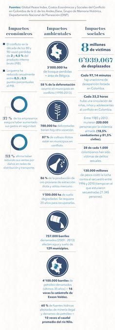 El costo de la guerra en #Colombia