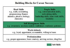 what-are-soft-skills