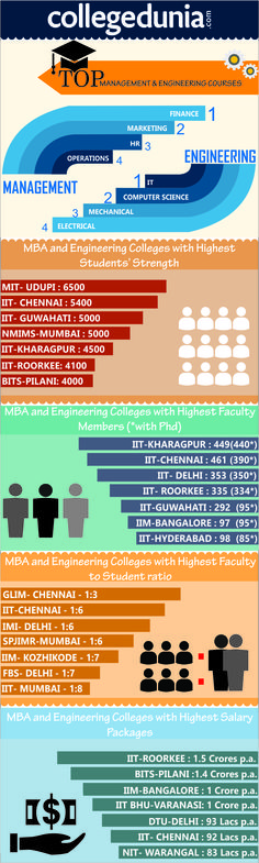Ranking of Engineering and Management Colleges in India