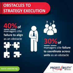 Obstacles to Strategy Execution   #StrategyExecution #StrategicAlignment #StrategicExecution #Infographics