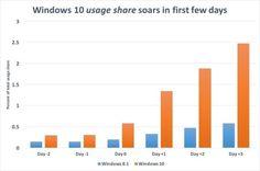 MS 윈도우 10, 론칭 후 OS 점유율 '4배' 껑충 : 네이버 뉴스