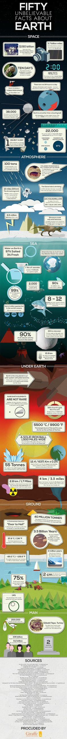 Fifty unbelievable facts about Earth.