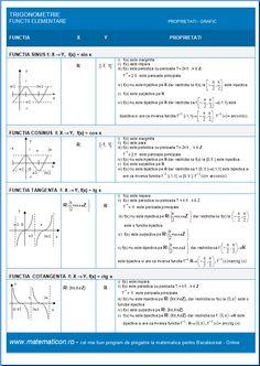 Trigonometrie Sinus Cosinus Tangenta Cotangenta - Proprietati Grafic Map, Trigonometry, Location Map, Cards, Maps
