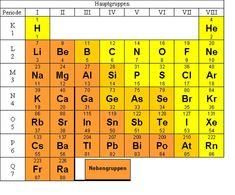 16 best Periodensystem Hauptgruppen images on Pinterest