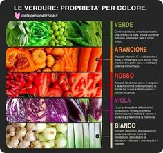 Le proprietà delle verdure per colore