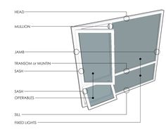 Window Parts Amp Diagrams Home House Windows Mobile