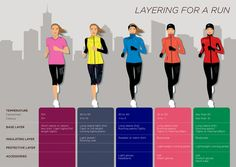 Properly dressed for running Properly dressed for running – Newline Running Form, Running Plan, Running On Treadmill, Running Workouts, Running Training, Running Women, Running Track, Running Humor, Running In Cold Weather