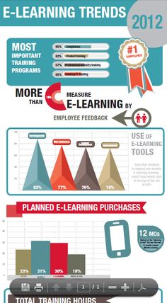 #eLearning Trends 2012  Learn Spanish in Spain or online: www.spanish-school-herradura.com Special professional e-learning platform for children and teenagers.