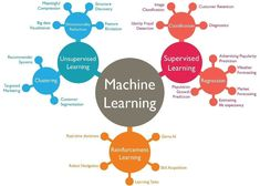 Hello, Today we will the codes snippets and implementation of different Machine Learning Algorithm. The code snippets is in Python as well as in R. Linear Regression Python Code Library other necessary libraries like pandas, numpy. from sklearn. Data Science, Science Des Données, Computer Science, Computer Coding, Science Student, Science Fiction, Machine Learning Training, Machine Learning Deep Learning, Machine Learning Models