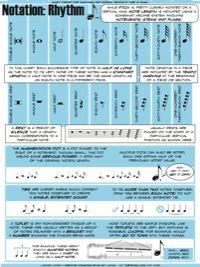 Notation: Rhythm