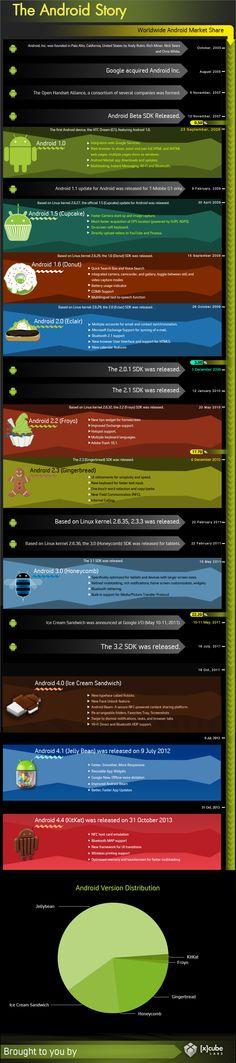 Feliz cumpleaños, Android. Infografía con la historia de Android - Frikipandi