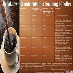 Nutrients in 8 oz cup of coffee