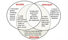 The relationship between big data and open data