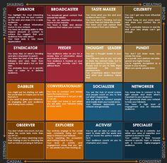Klout Style Matrix Explained