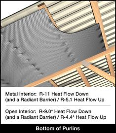 Insulation on Bottom of Purlins - Existing Roof Application - Post Frame Buildings & Pole Barns Pole Barn Insulation, Metal Building Insulation, Metal Shop Building, Post Frame Building, Roof Insulation, Insulation Types, Metal Pole Barns, Pole Barn Garage, Pole Barn Homes