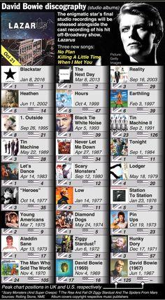 Infographic: The Evolution of Music Consumption in Australia ...