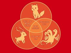 The Baratheon stag, Stark direwolf, and Targaryen three-headed dragon in a cute little chart :D