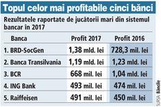 Topul celor mai profitabile bănci din România în 2017 | Ziarul Financiar