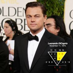 """Leonardo DiCaprio, born 11Nov 1974. His no. say he loves to pursue fame & great wealth but may encounter difficulties in marriage path. He has been in many relationships, but don't seem to be ready to settle down soon. Like Li Ka Shing, Leonardo DiCaprio has the 1-2-3 pattern in his no. This pattern is called """"Millionaire Numbers"""" and is a strong indicator of a person's ability to become a millionaire and be able to do great things for society. #numerology, #wealth, #fame, #millionaire…"""