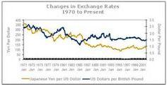 Suche Foreign currency exchange history. Ansichten 212657.