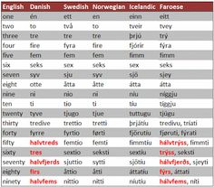 Counting in Scandinavian languages
