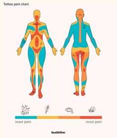 Tattoo Pain Chart: Wo es am meisten und am wenigsten weh tut und mehr ideen bauch T … – Kunst Tattoo Pain Chart: Where it hurts the most and the least, and more ideas belly T Sternum Tattoo Pain, Foot Tattoo Pain, Arm Tattoo, Body Art Tattoos, Tattoo Placement Pain, Movie Tattoos, Tatoos, Ankle Tattoos, Wing Tattoos